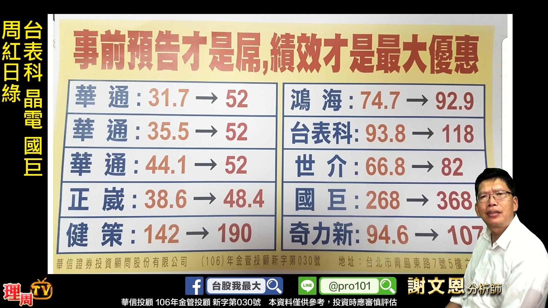 1209_台表科 晶電 國巨 周紅日綠