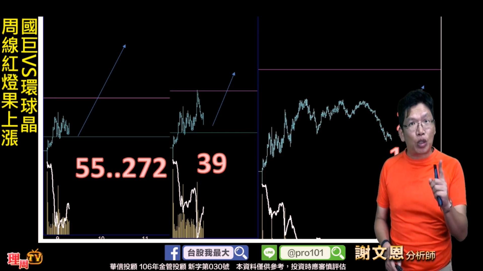 0820_國巨VS環球晶 周線紅燈果上漲