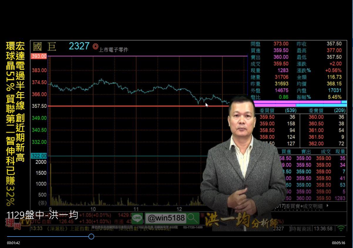 宏達電過半年線 創近期新高 環球晶51% 貿聯第二 智伸科已賺32%