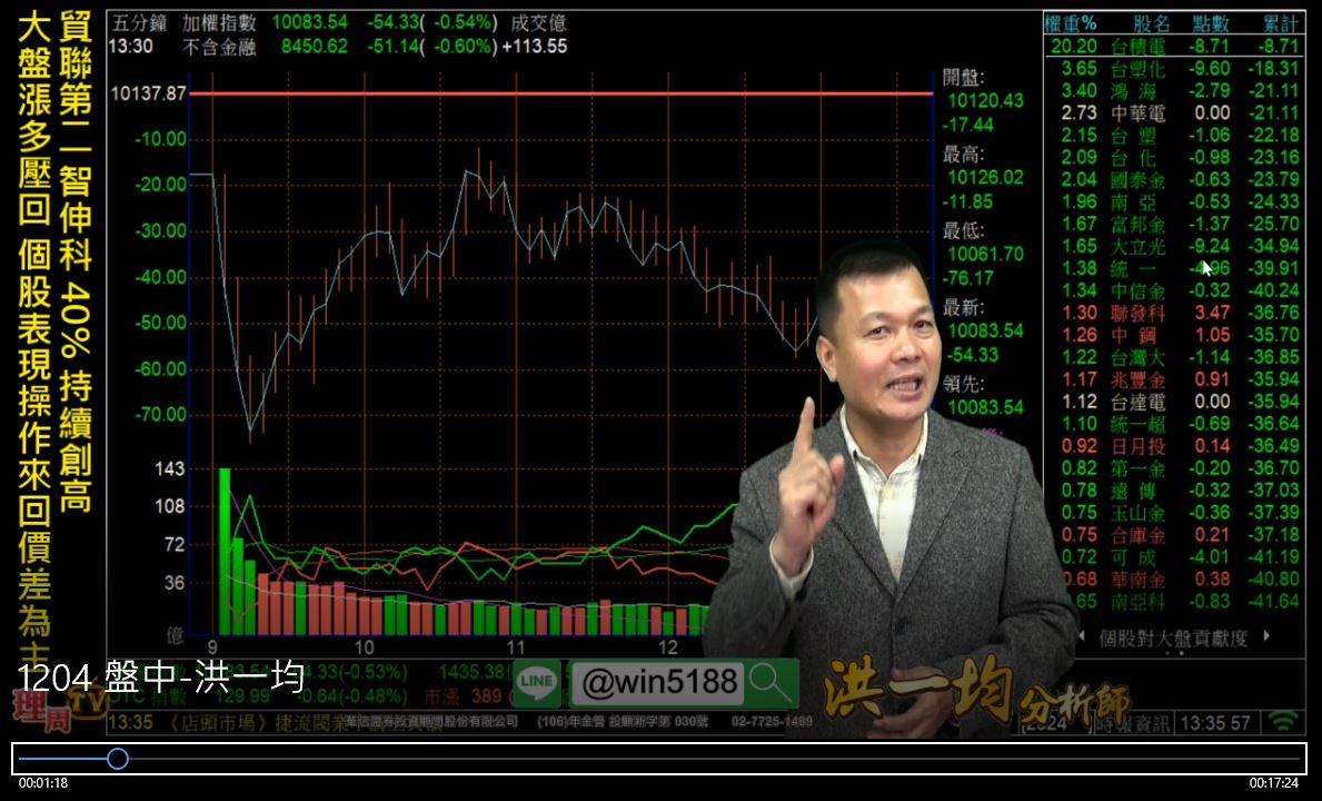 1204 貿聯第二 智伸科 40% 持續創高 大盤漲多壓回 個股表現操作來回價差為主